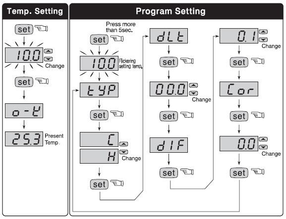 Hướng dẫn cài đặt bộ điều khiển FOX-1004
